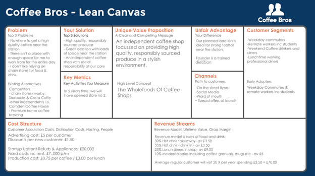 example of lean canvas