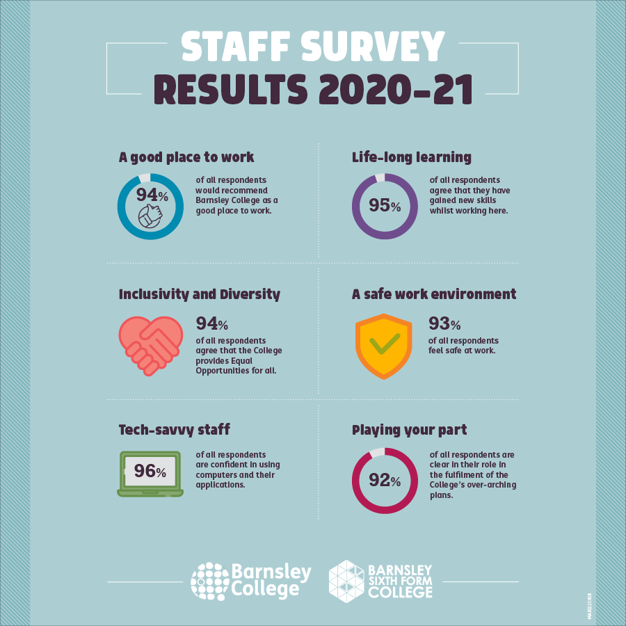 staff survey results infographic on a light blue background